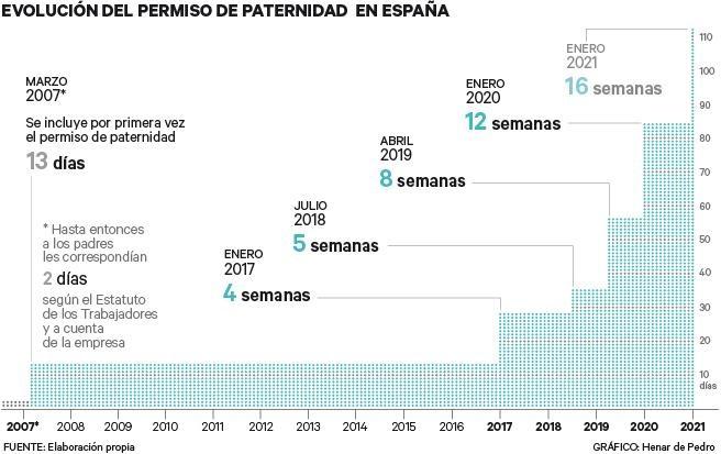 El permiso de paternidad cambia 2021